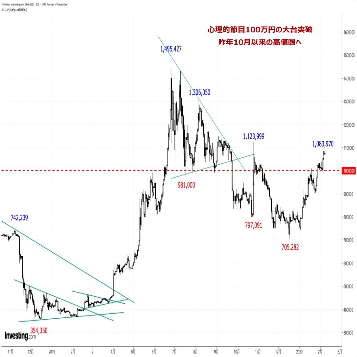 ビットコインの価格分析:『昨年10月以来の高値圏へ続伸。押し目待ちに押し目なしが継続中』