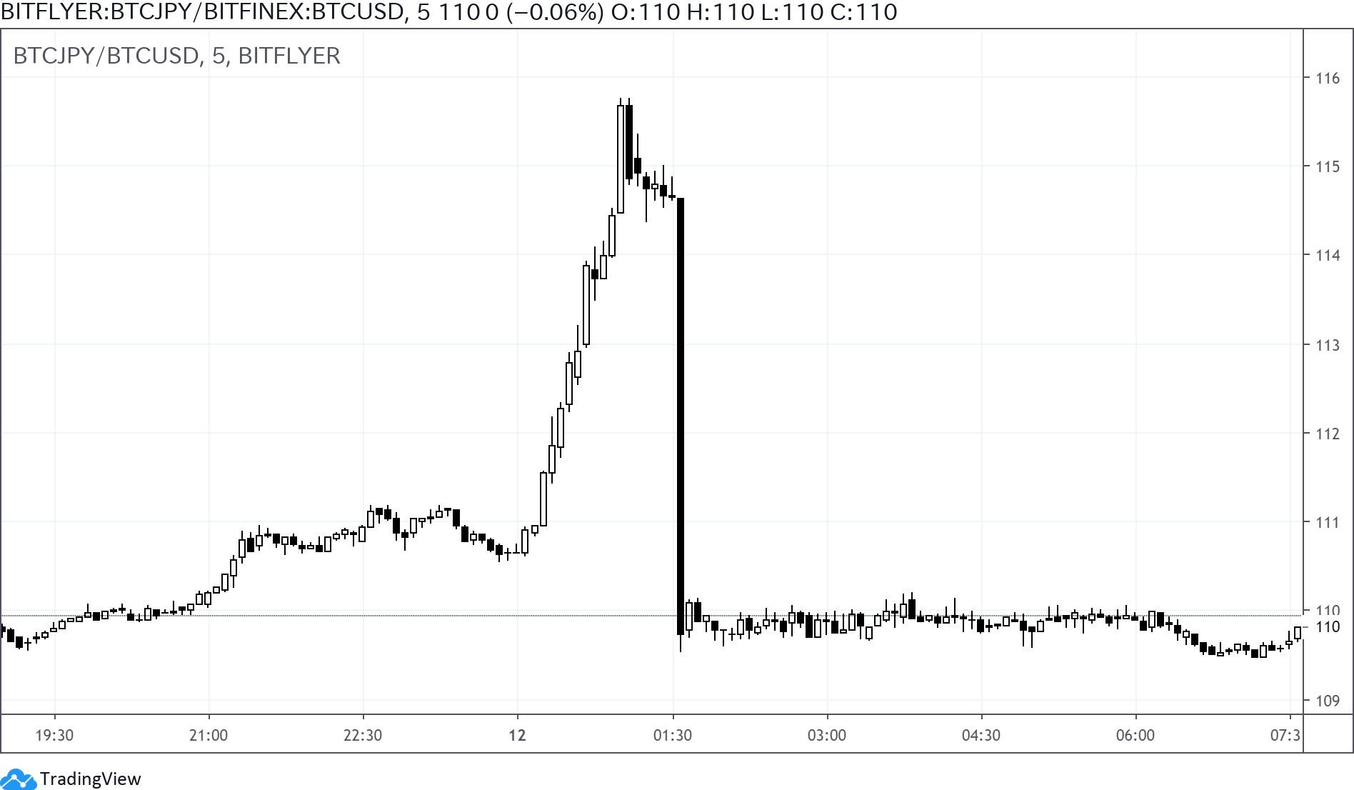 今週のコラム「ビットコインの合成ドル円(2)」