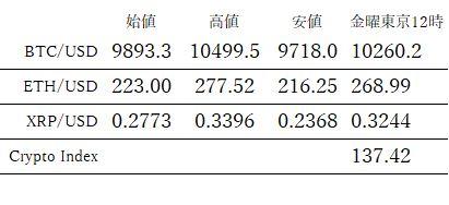 今週の仮想通貨(暗号資産)レンジ