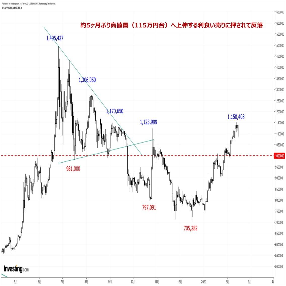 ビットコインの価格分析:『約5ヶ月ぶり高値更新後に反落。上昇基調継続か終了か重要な局面へ』