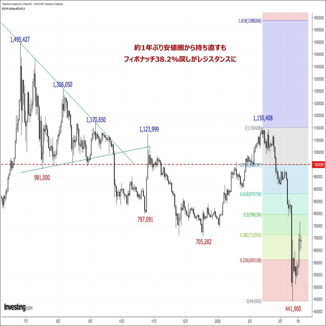 ビットコインの価格分析:『ショートカバー発動も戻りは鈍い。現金化需要は根強く、反落リスクに要注意』