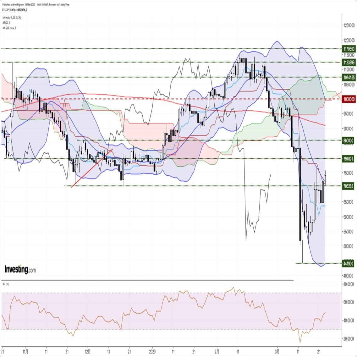 ビットコイン円、米大型経済対策期待を背景とした投資家心理の改善を受けて続伸(3/25朝)