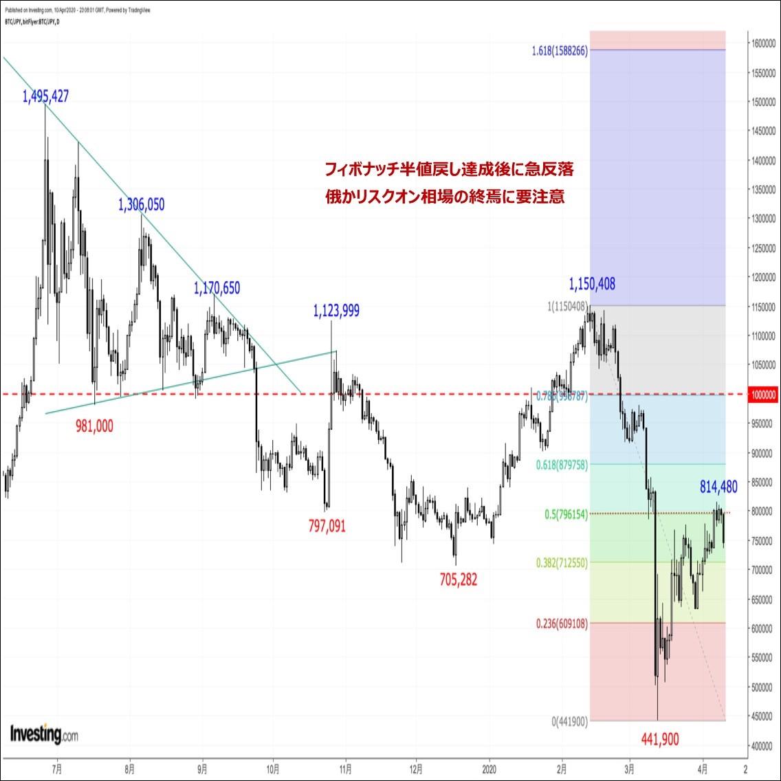 ビットコインの価格分析:『フィボナッチ半値戻し達成後に急反落。一目雲上限トライ失敗も重石に』