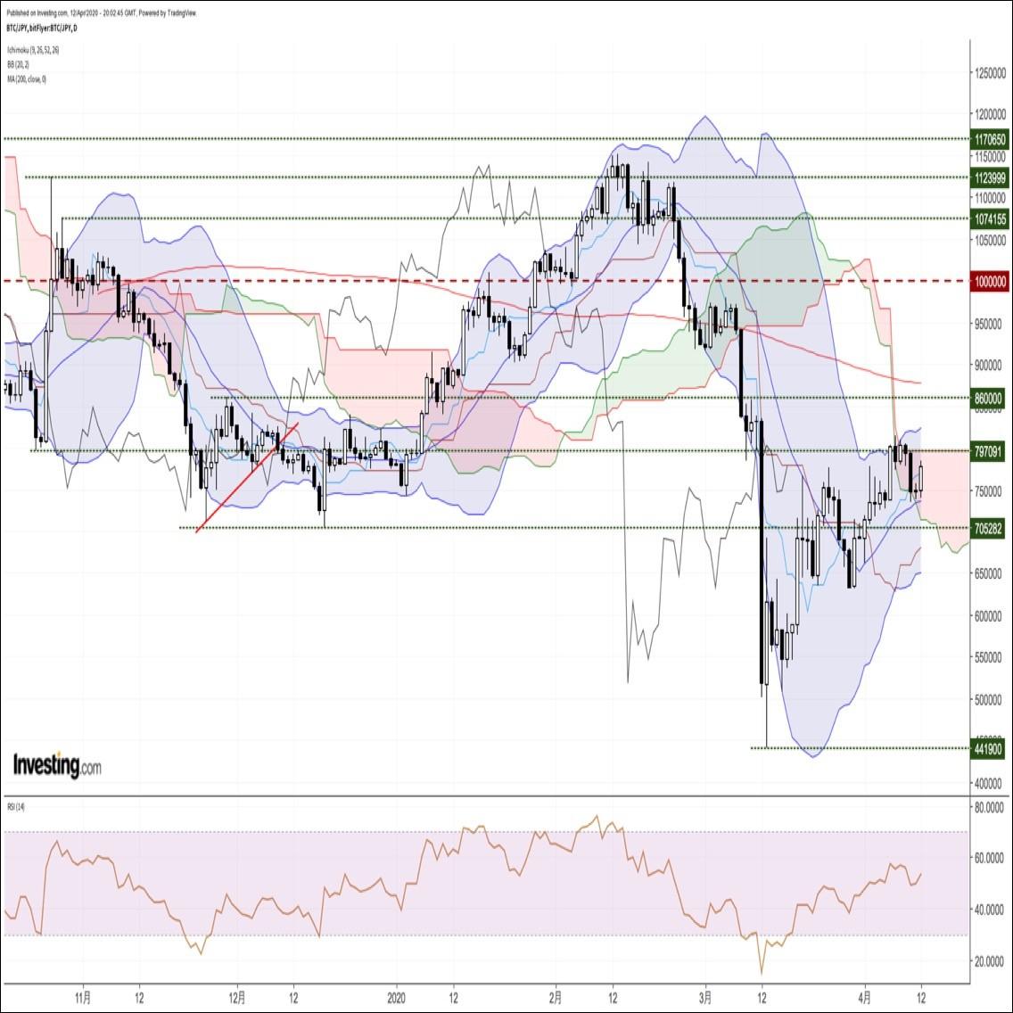 ビットコイン円、下落後に急反発。原油減産の最終合意を受けてショートカバーが優勢に(4/13朝)