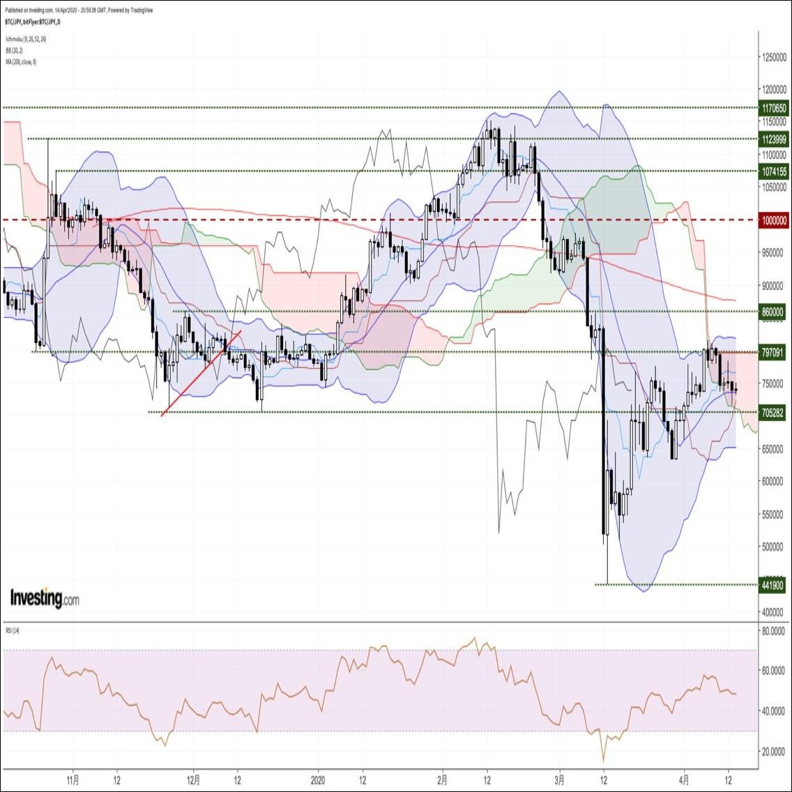 ビットコイン円、ショートカバー主導で反発するも戻りは鈍い。一巡後の反落に要警戒(4/15朝)