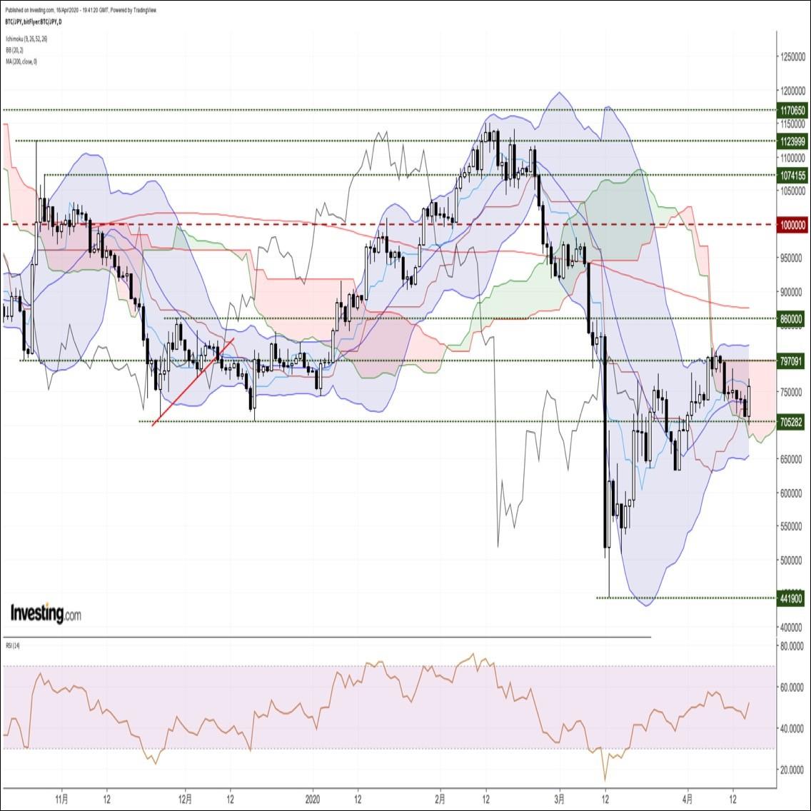 ビットコイン円、直近安値更新後に急反発。大規模ショートカバーが背景か(4/17朝)