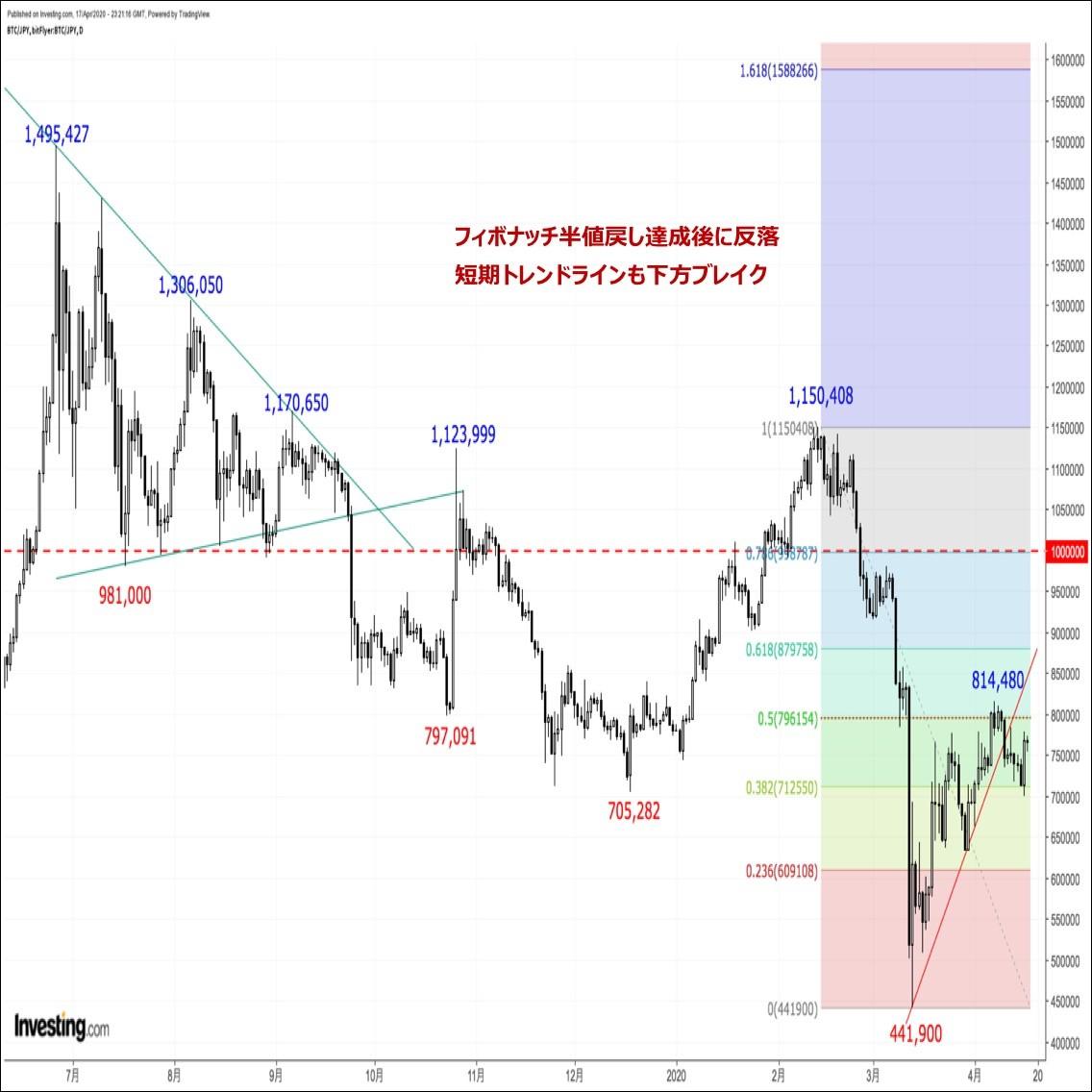 ビットコインの価格分析:『一目均衡表雲上限トライ失敗でリスクはややダウンサイドに傾斜か』