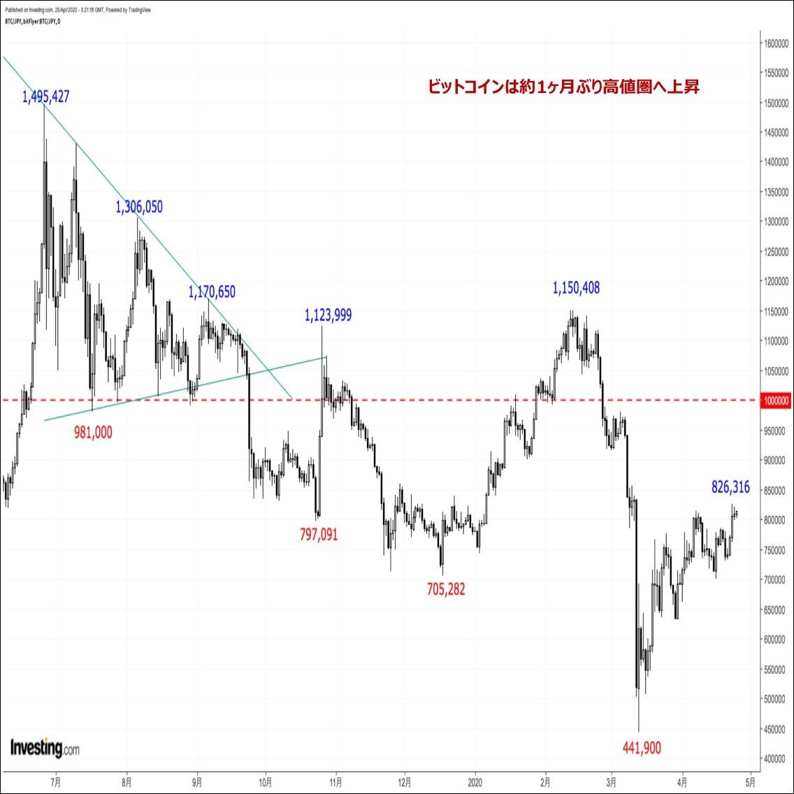 ビットコインの価格分析『三役好転成立も、騙し上げ一巡後の反落リスクに要注意』(20/4/26)
