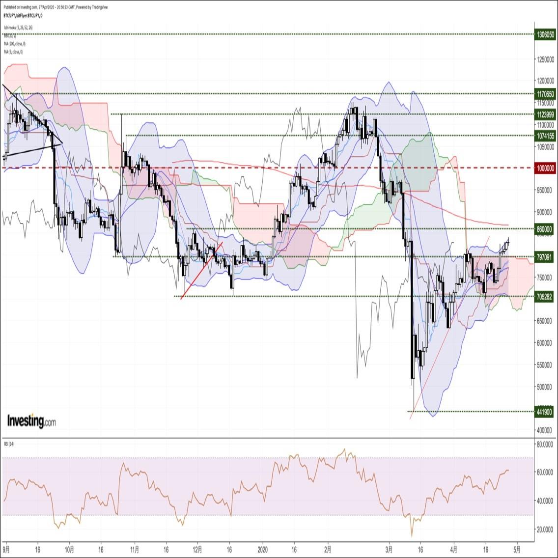 ビットコイン円、高値更新も伸び悩む展開。オプション市場はダウンサイドリスクを示唆(4/28朝)