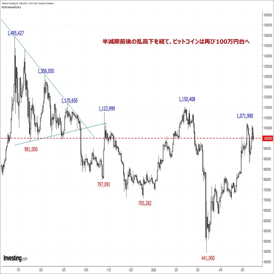 ビットコインの価格分析:『半減期前後の乱高下を経て、ビットコインは再び100万円の大台回復』