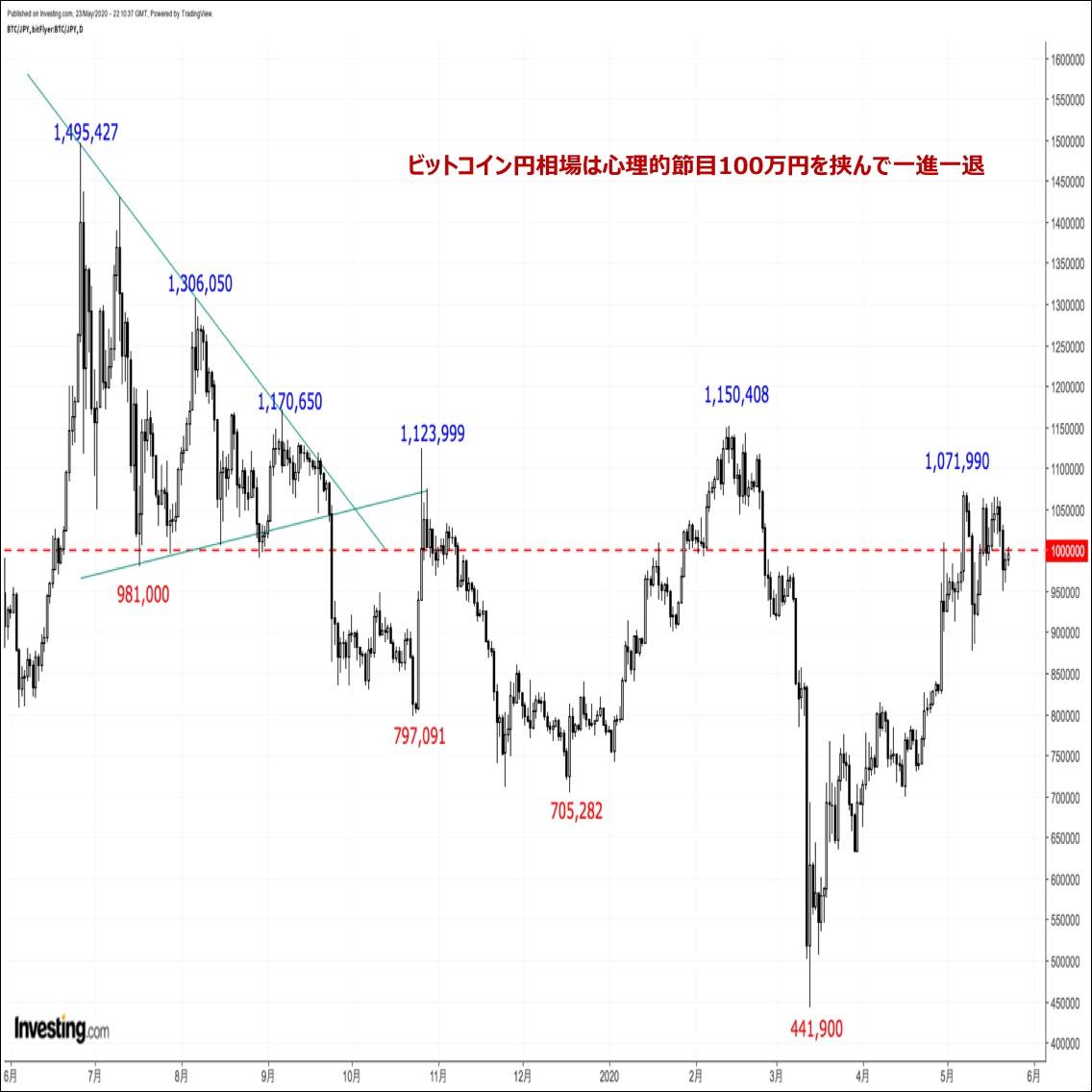 ビットコインの価格分析:『ハッシュレートの低下を受けて節目100万円を割り込む展開』(5/24)