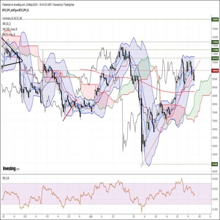 ビットコイン円、直近安値更新も下げ渋る展開。米中対立激化はBTC買い材料か?(5/26朝)