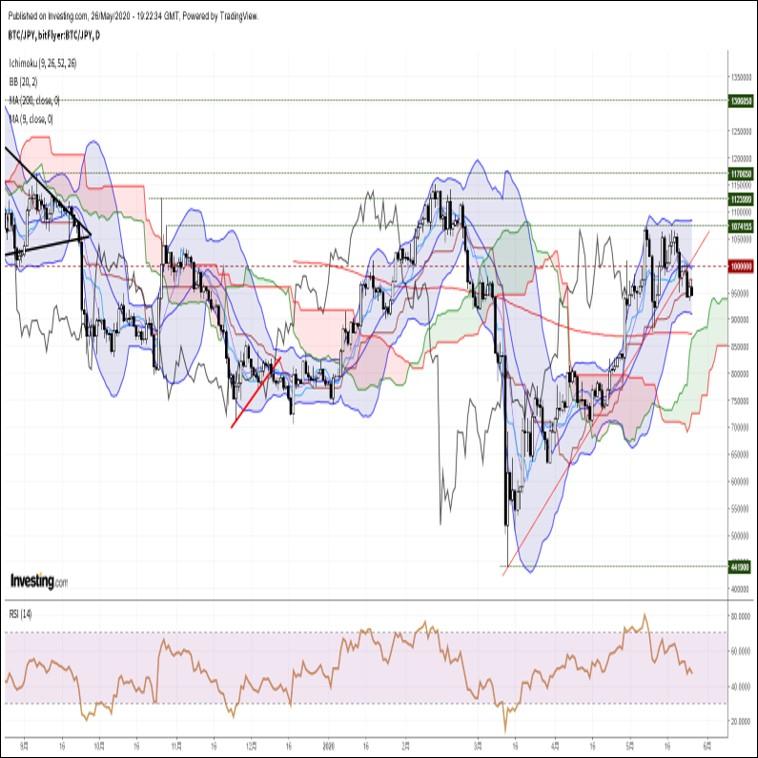 ビットコイン円、上値の重い展開が継続。中長期上昇トレンド継続も短期的には下に警戒(5/27朝)