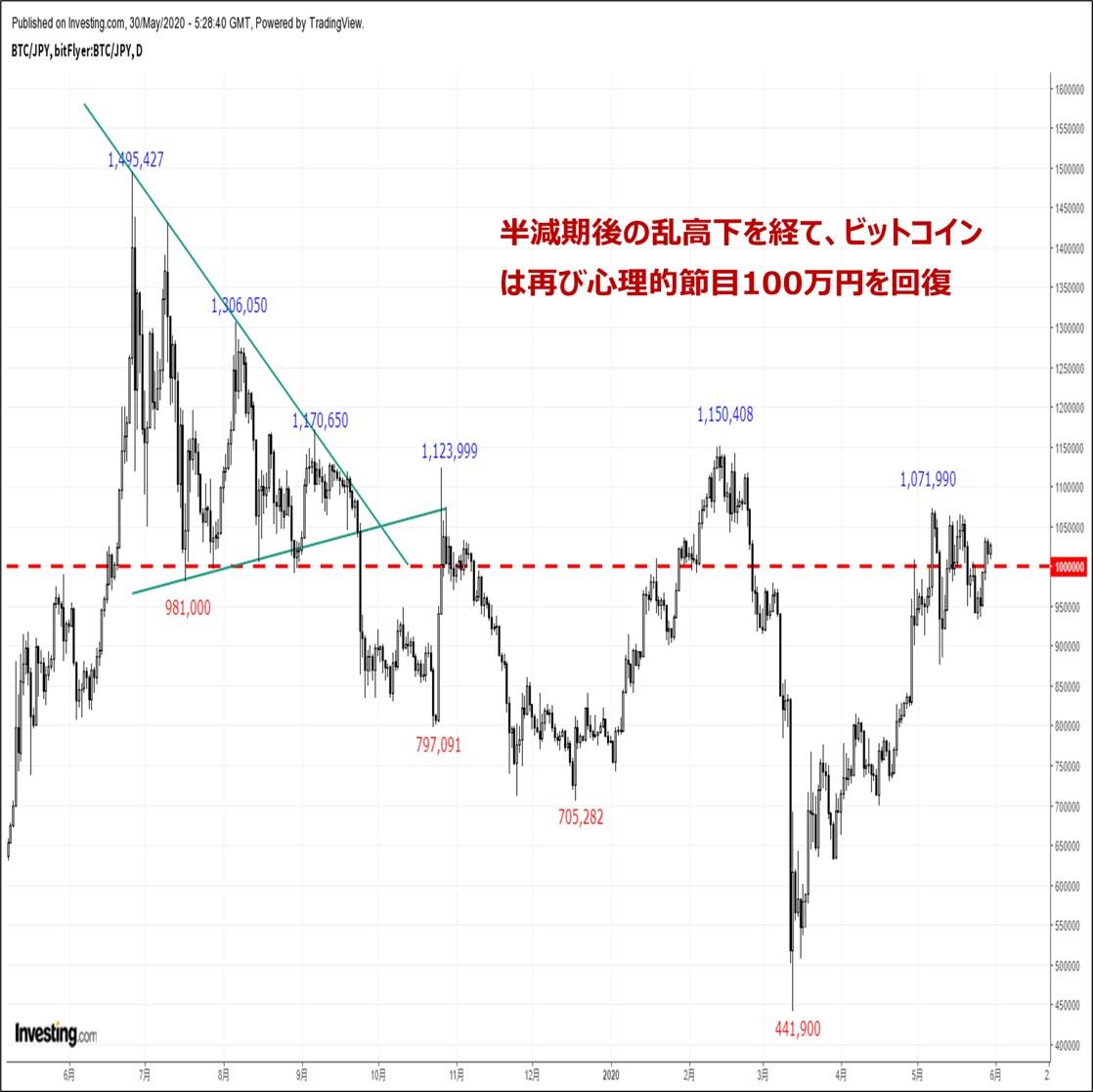 ビットコインの価格分析『BTC円は再び節目100万円を回復 米中対立激化がサポート要因』(5/31)