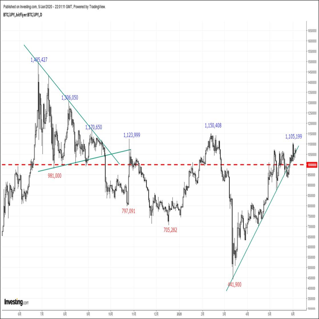 ビットコインの価格分析:『ハッシュレートを横目に上昇基調が継続するもRSIの逆行に要警戒』