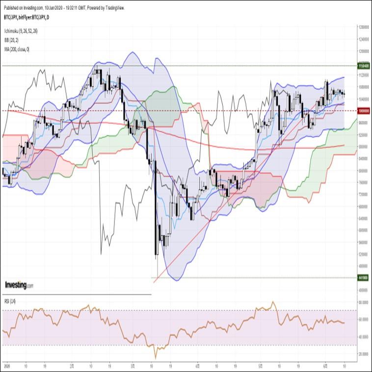 ビットコイン円、米FOMCを無難に通過し、下値警戒感がひとまず和らぐ(6/11朝)