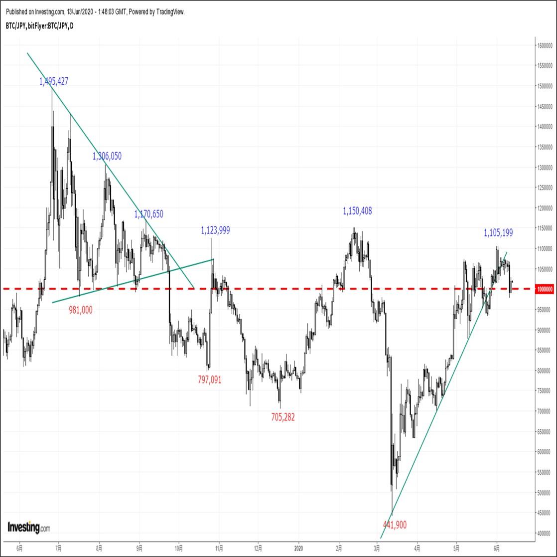 ビットコインの価格分析:『新型コロナ第2波懸念を受けて心理的節目100万円を一時割り込む』