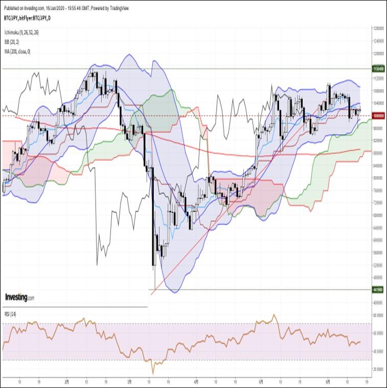 ビットコイン円、米財政出動期待で上昇するも、難易度調整大幅難化が続伸を阻む展開(6/17朝)