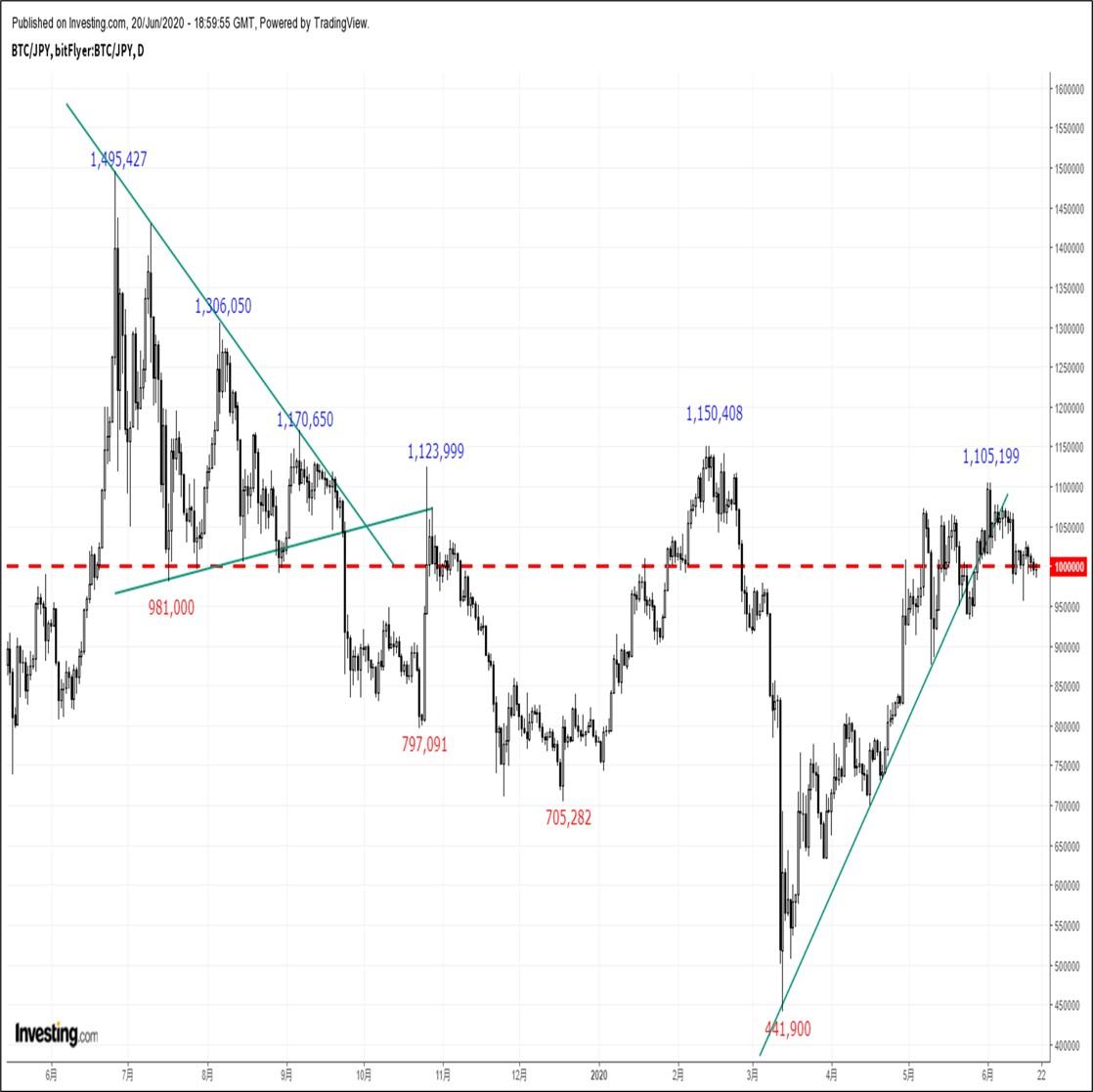 ビットコインの価格分析:『投資家心理の悪化を背景に軟調推移が継続か』(20/6/21)