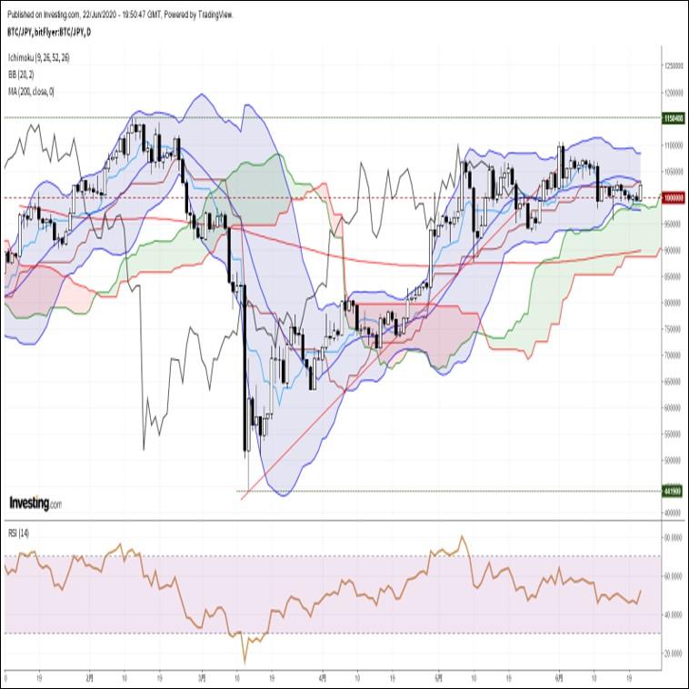 ビットコイン円、欧米株の上昇に連れる形で心理的節目100万円を回復(6/23朝)