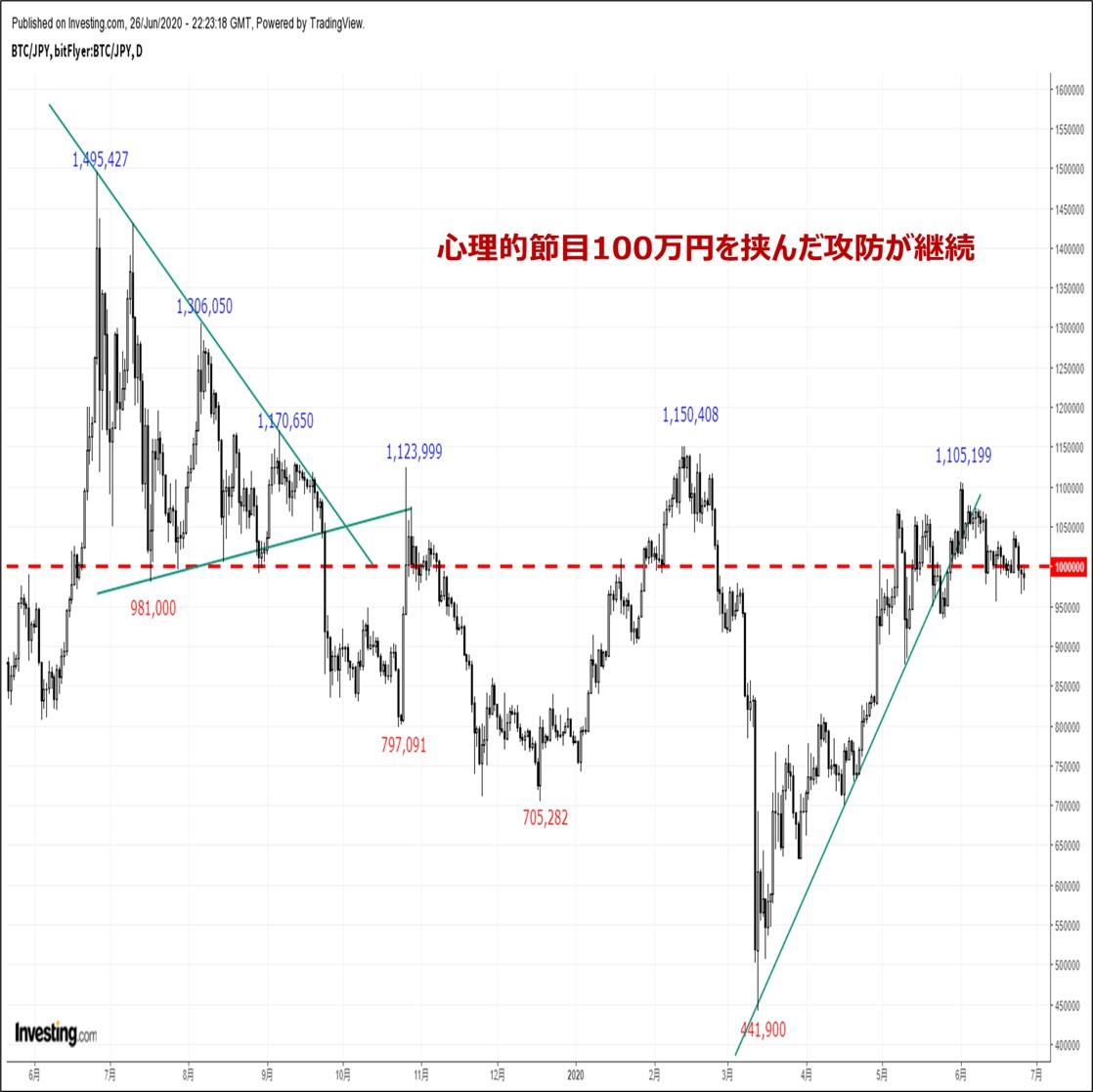 ビットコインの価格分析:『CME先物市場でネットショートポジションは本年3月以来の高水準に』