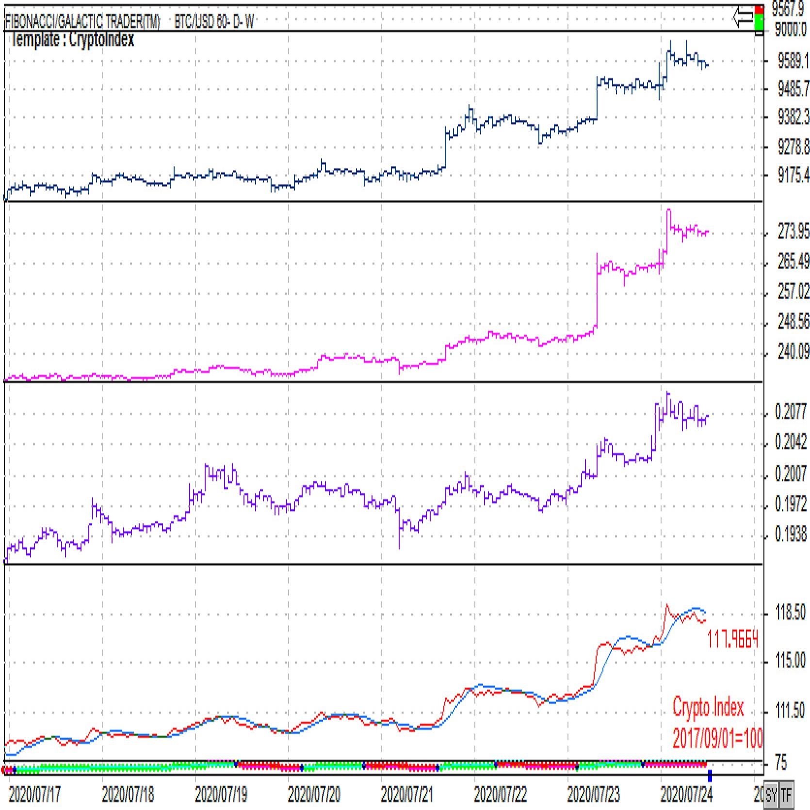 ビットコイン 「下降トレンドから上昇トレンドへと転換」 2枚目の画像