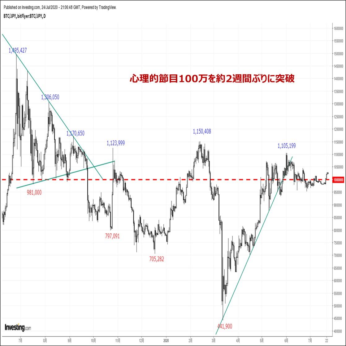 /ビットコインの価格分析『約1ヵ月ぶり高値圏へ反発するも戻り鈍い。反落リスクに要警戒』(7/25))