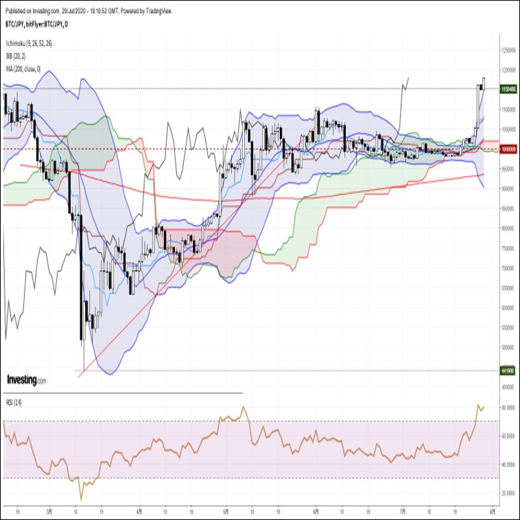 ビットコイン円、高値圏で一進一退。FOMC通過後の材料出尽くし感に要注意(7/30朝)