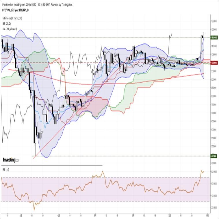 ビットコイン円、高値圏で一進一退。FOMC通過後の材料出尽くし感に要注意
