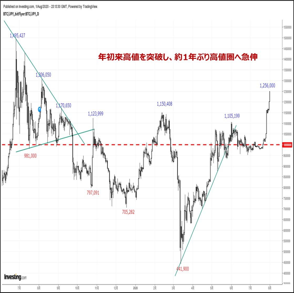 ビットコインの価格分析:『年初来高値を一気に突破し、約1年ぶり高値圏へ急上昇』(20/8/2)