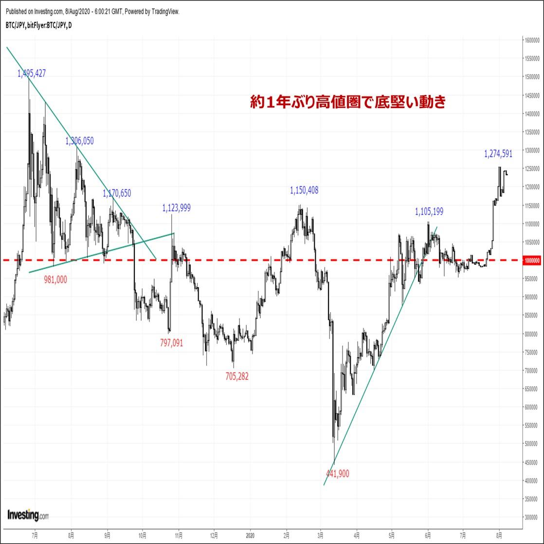 ビットコインの価格分析『ポジション調整主導で反落するも下値は堅い。高値更新は射程圏内』(8/9)