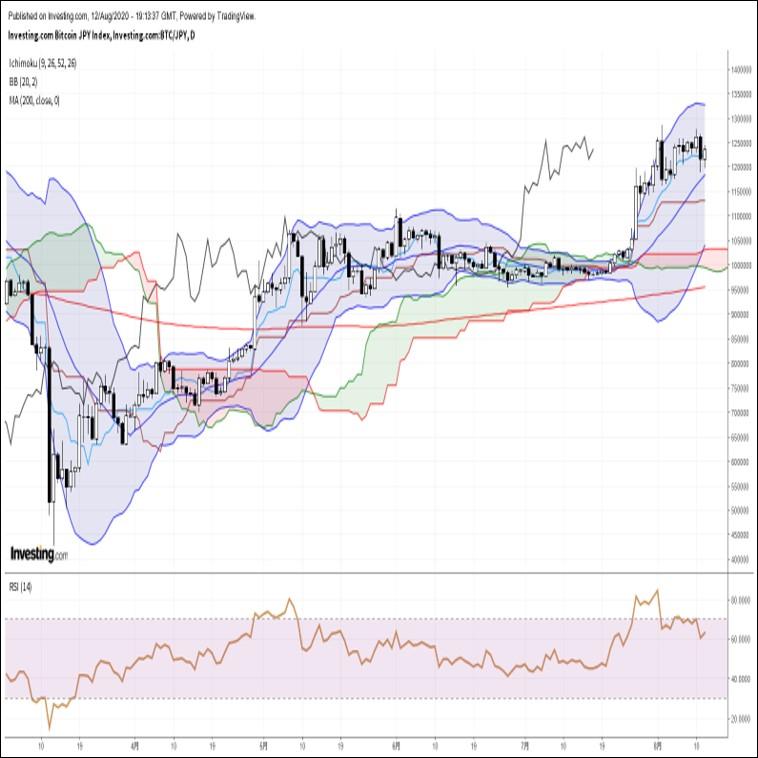 ビットコイン円、約1週間ぶり安値圏へ急落後に急反発。金価格に振らされる展開(8/13朝)