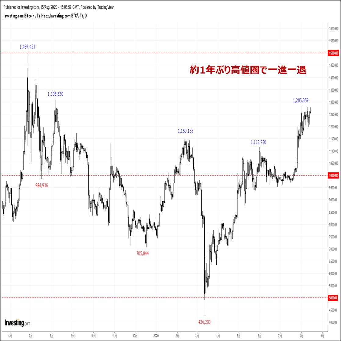 ビットコインの価格分析:『約1年ぶり高値圏で力強い動き。高値更新は射程圏内』(20/8/16)