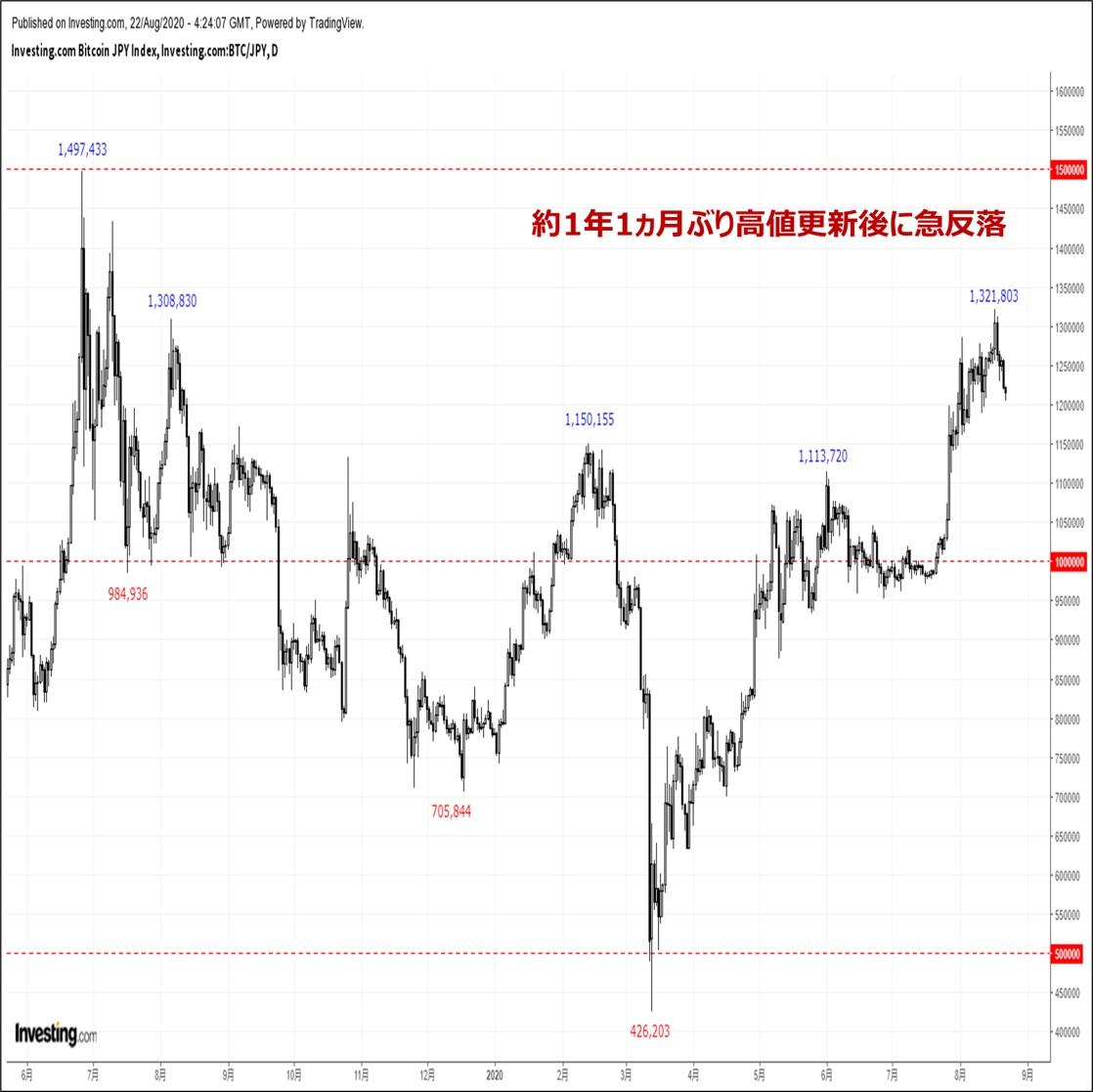 ビットコインの価格分析:『高値更新後に値を崩す展開。ポジション調整一巡後の反発に期待』(8/22)