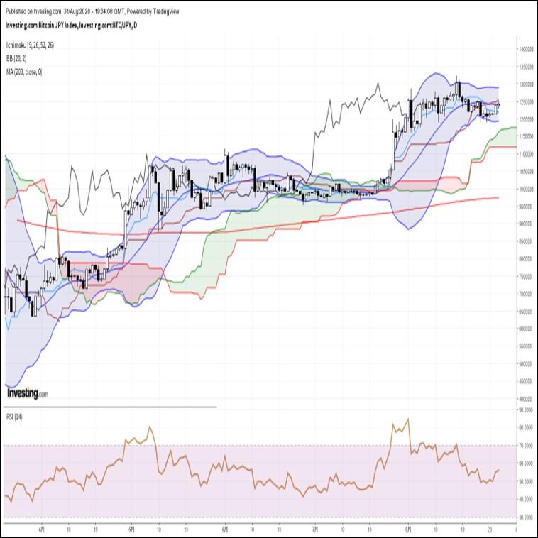 ビットコイン円、ドル全面安の流れを背景に堅調な展開(9/1朝)
