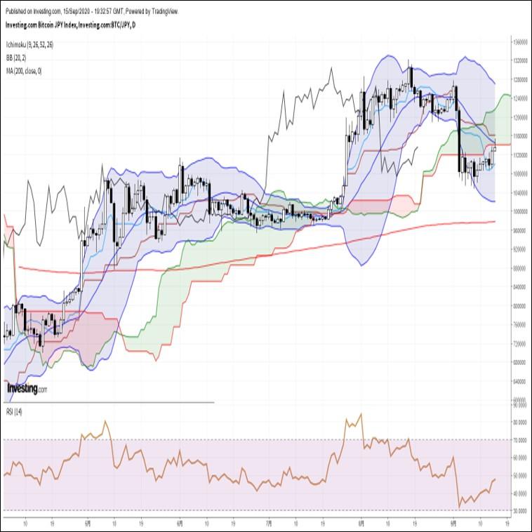 ビットコイン円、ドル売り地合いを背景に続伸するも、一目均衡表雲下限越えは失敗