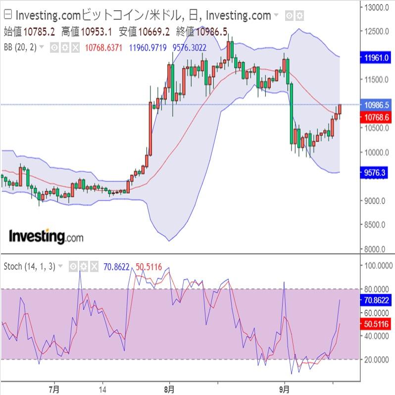 FOMCと対米証券投資(20/09/17)