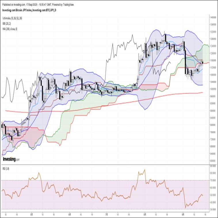 ビットコイン円、ドル売りを横目に上昇するも、一目均衡表基準線に続伸を阻まれ失速(9/18朝)