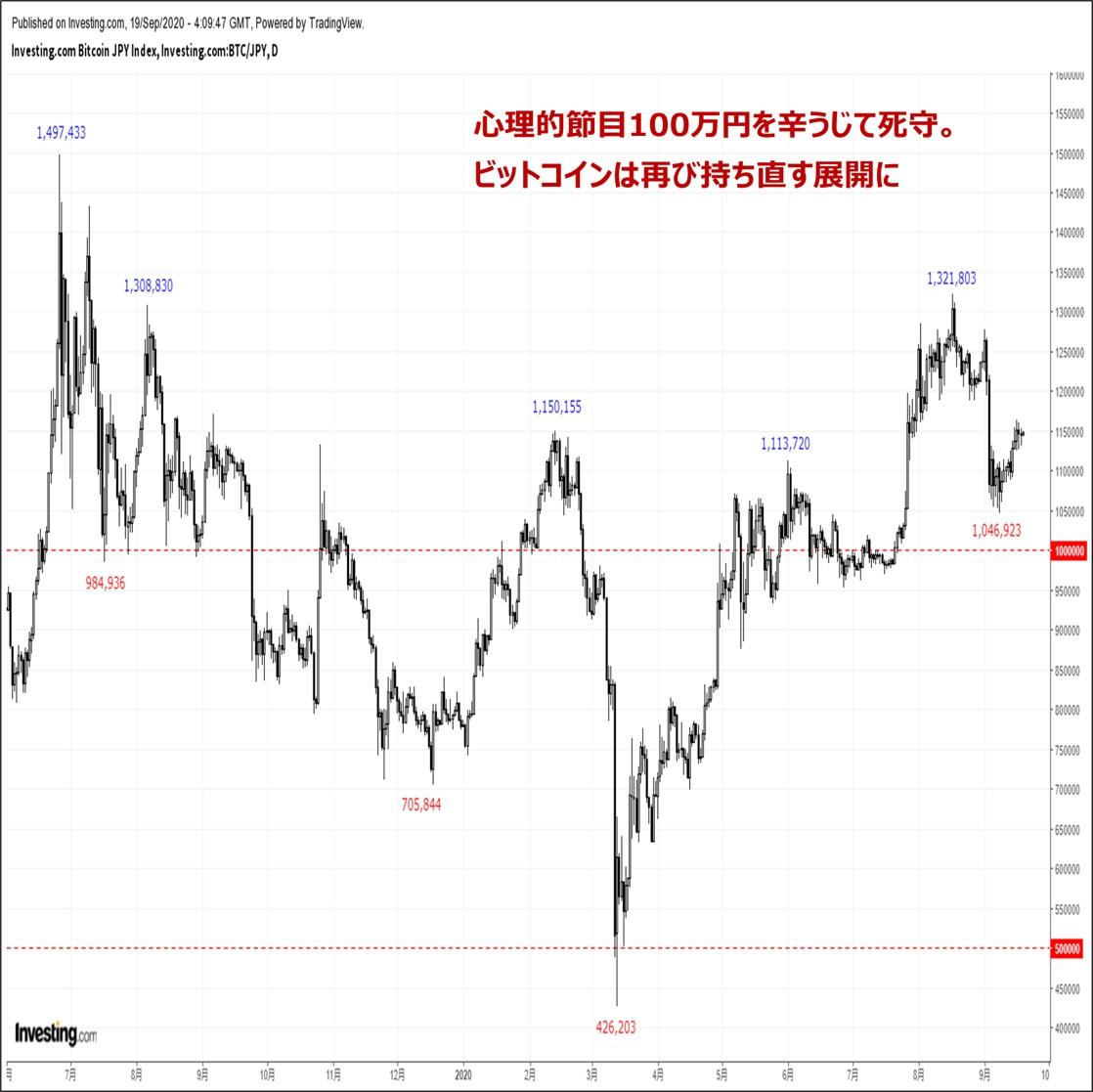 ビットコインの価格分析:『FOMCを通過し再び反発。来週は巨額オプションカットに注目』(9/20)