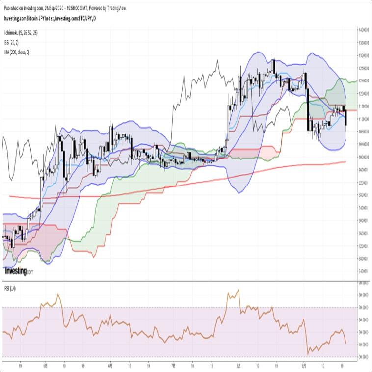 ビットコイン円、約2週間ぶり安値圏へ急落。伝統的金融市場のリスクオフが背景(9/22朝)