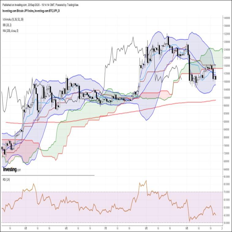 ビットコイン円、金価格や銀価格の急落に連れて反落。下値不安が広がる展開(9/24朝)
