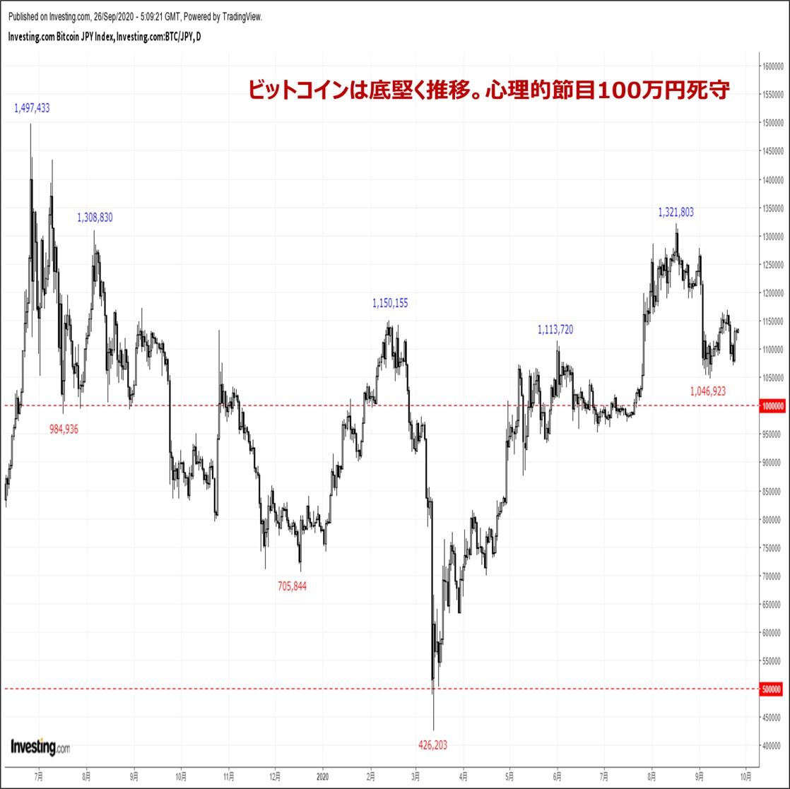 ビットコインの価格分析:『米ドル及び金・銀に振らされる展開。一巡後の下落リスクに要警戒』(9/26)