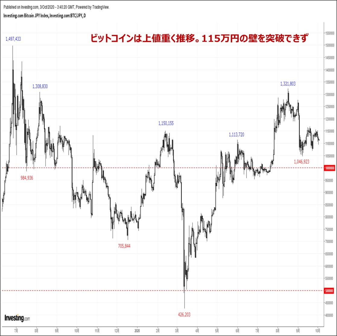 ビットコインの価格分析:『一目雲下限に続伸を阻まれ急反落。来週は値幅拡大に要注意』