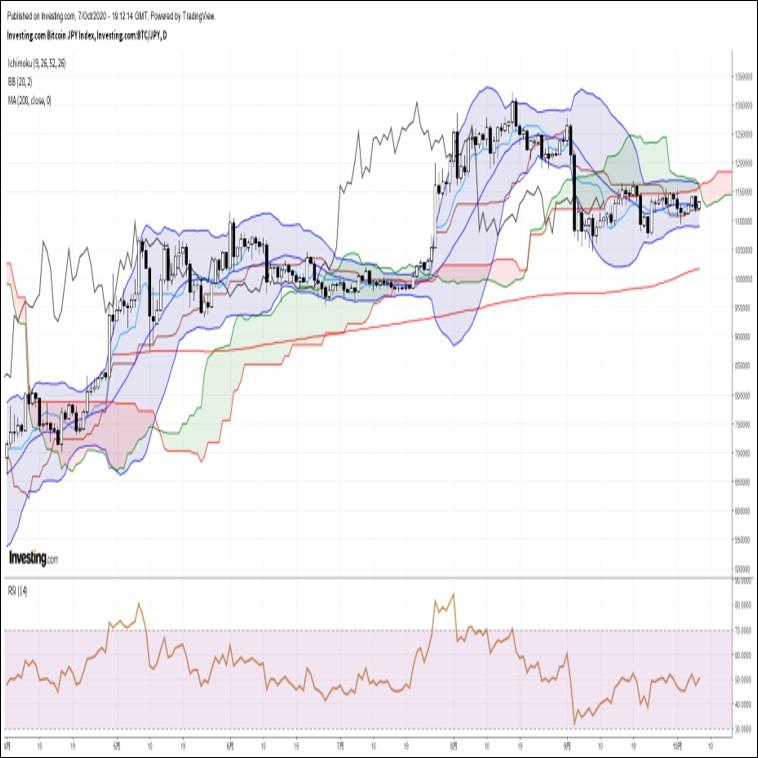 ビットコイン円、米主要株価指数の反発を受けて持ち直す展開(10/8朝)