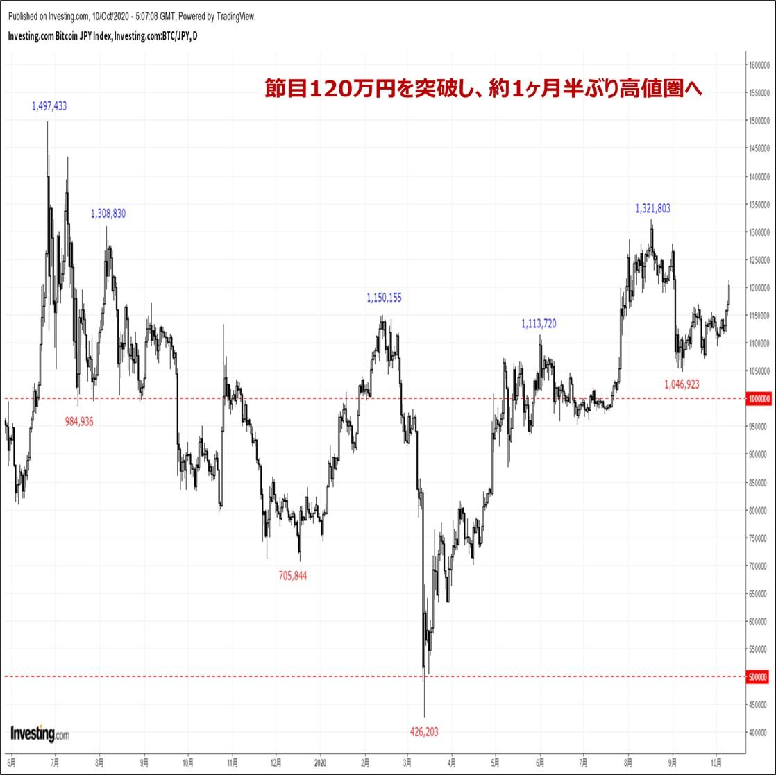 ビットコインの価格分析:『三役好転成立でセンチメント回復。来週は上値余地を探る展開か』(10/10)