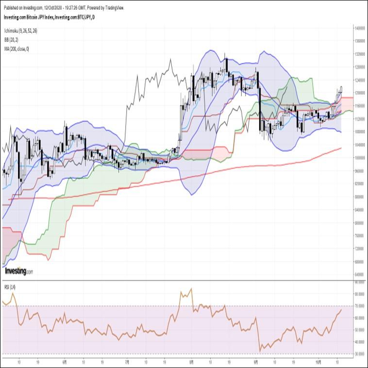 ビットコイン円、米主要株価指数及び金価格の上昇に足並みを揃える形で続伸(10/13朝)