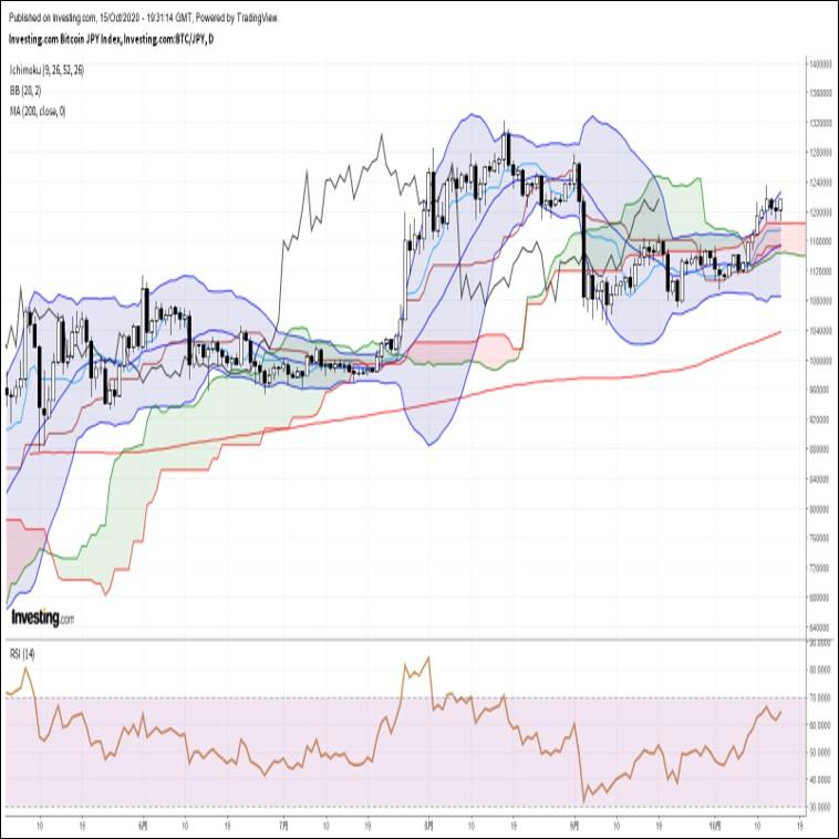 ビットコイン円、米主要株価指数の下げ幅縮小と金価格上昇を背景に堅調な展開