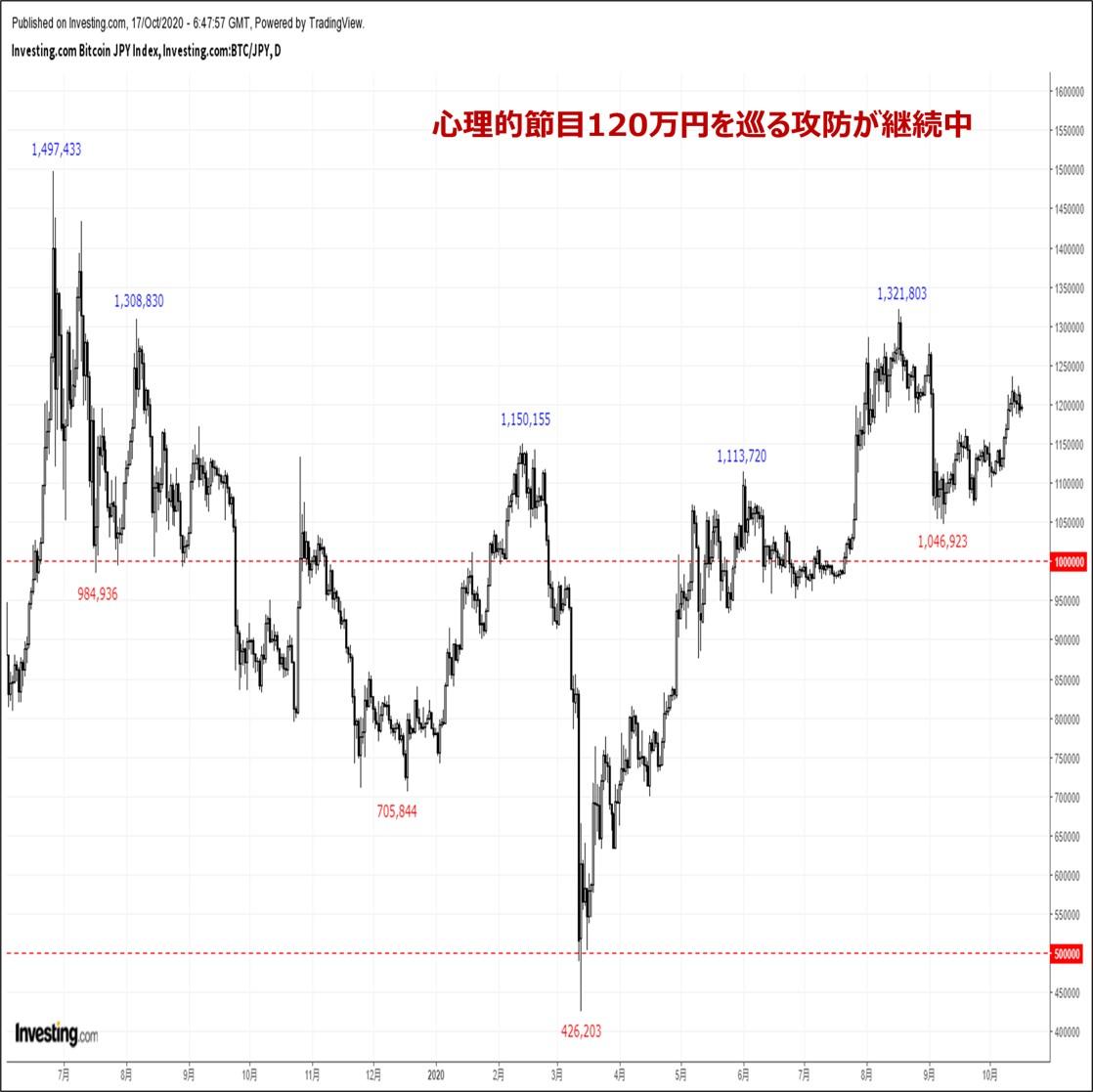 ビットコインの価格分析:『節目120万円を巡る攻防が継続。テクニカル主導の続伸に期待』(10/18)