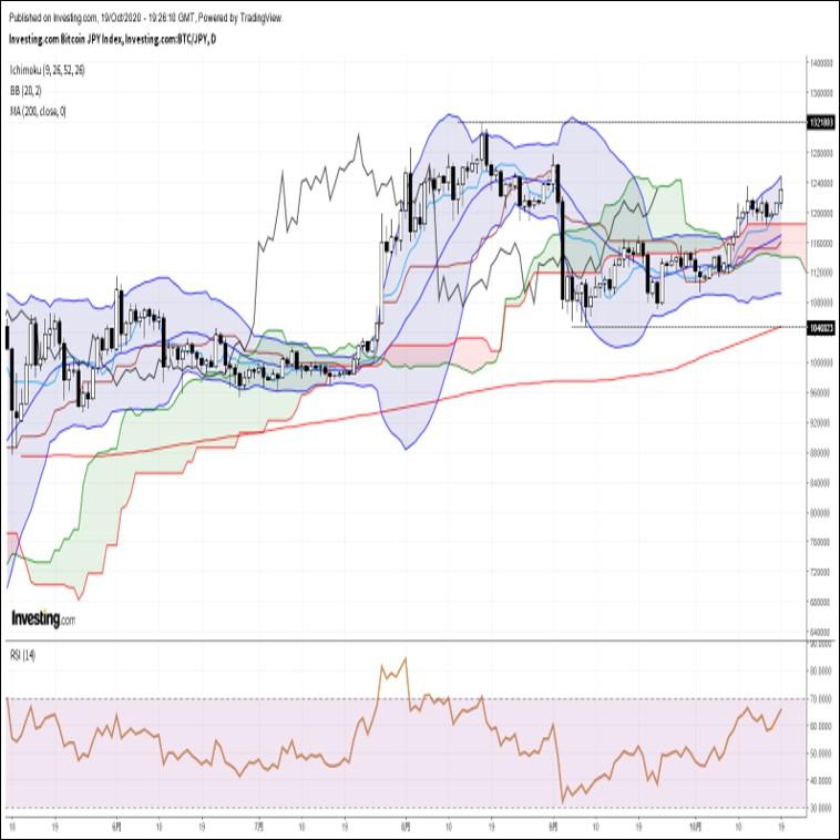 ビットコイン円、約1ヵ月半ぶり高値更新後に反落。米株の急落が気がかり(10/20朝)