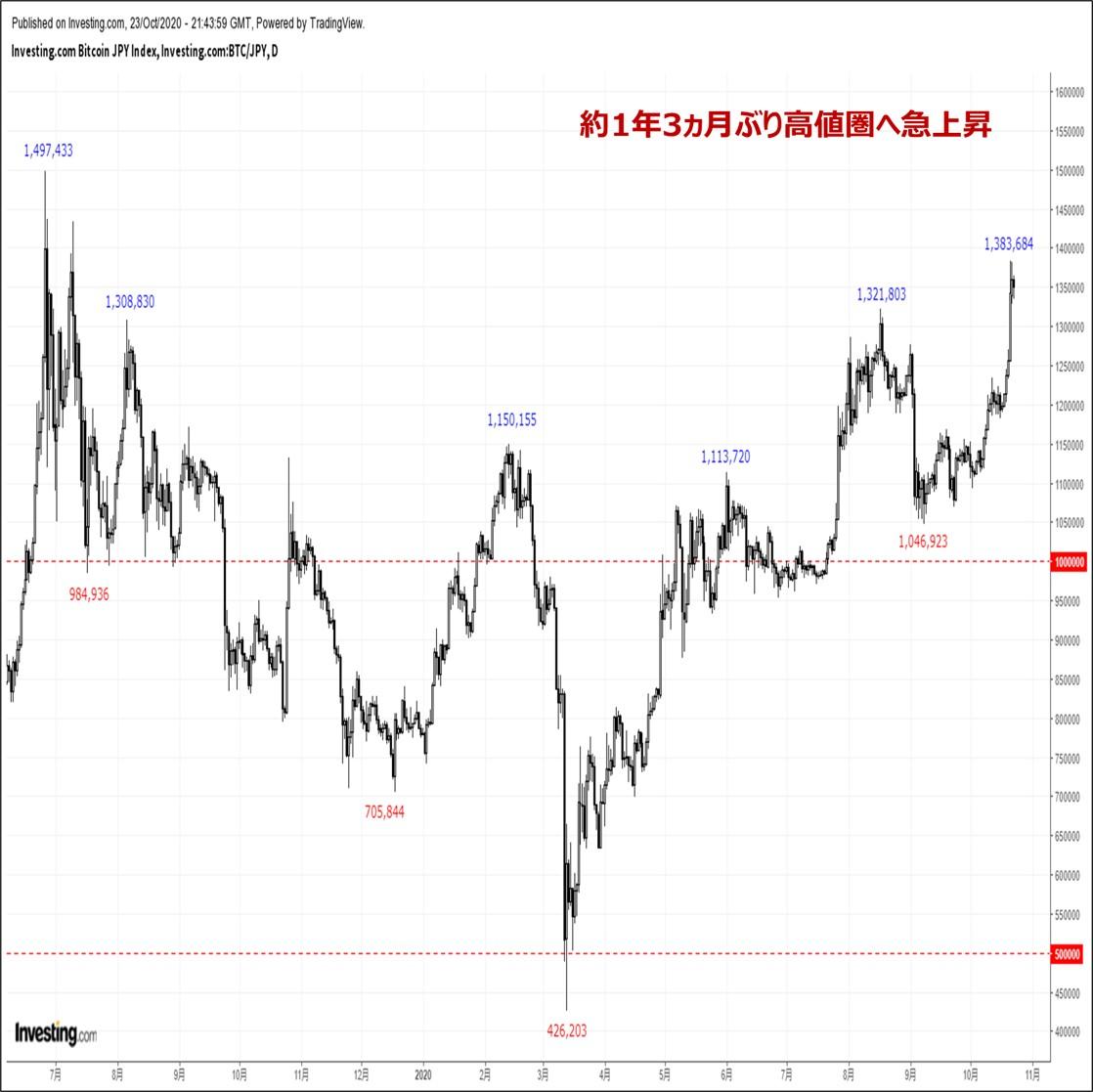 ビットコインの価格分析:『約1年3ヵ月ぶり高値圏へ急上昇。テクニカル的な強さが顕著』